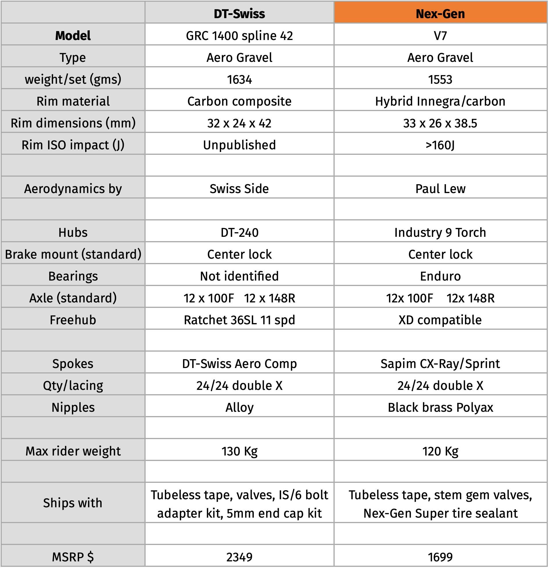 gravelwheels nex-gen vs dtswiss